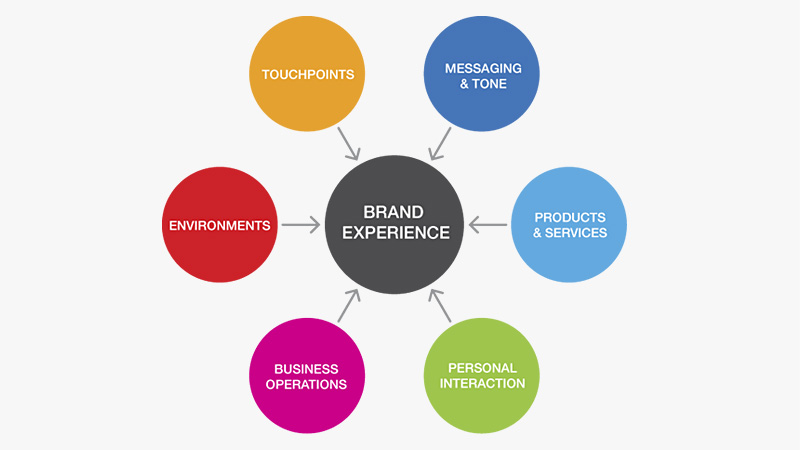 Best Tips to Create a Memorable Brand Experience